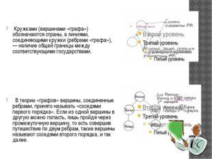 Кружками (вершинами «графа») обозначаются страны, а линиями, соединяющими кр