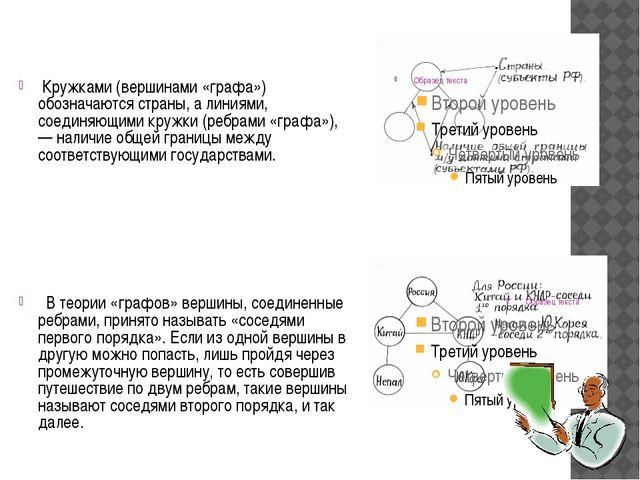 Кружками (вершинами «графа») обозначаются страны, а линиями, соединяющими кр...