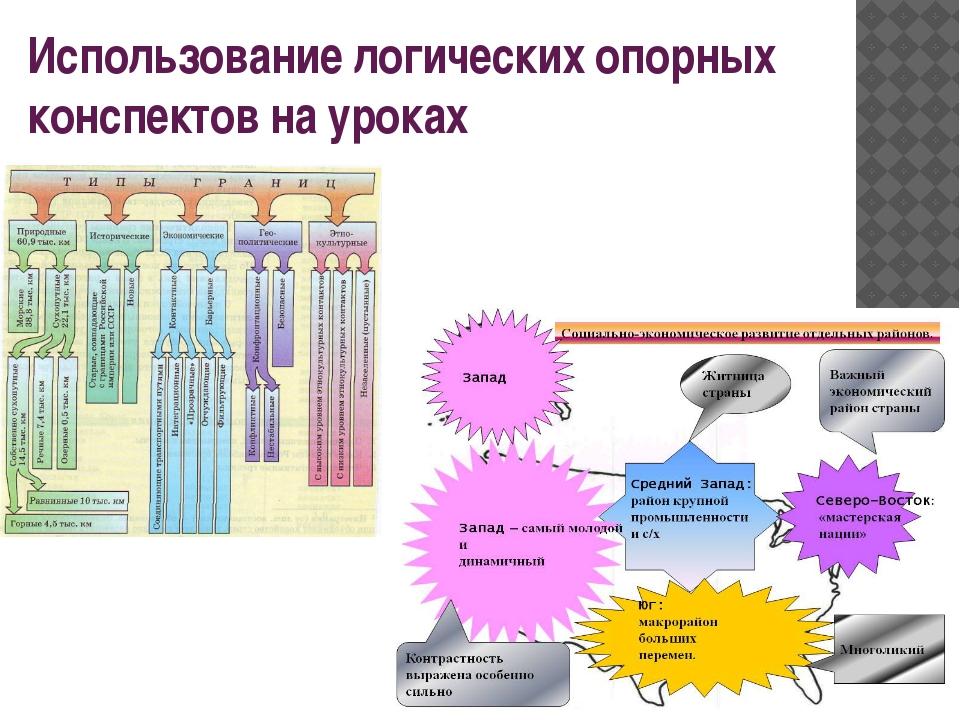 Использование логических опорных конспектов на уроках