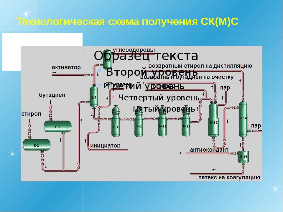 Технологическая схема получения СК(М)С