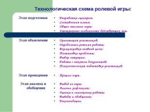 Технологическая схема ролевой игры: Этап подготовкиРазработка сценария; Сост