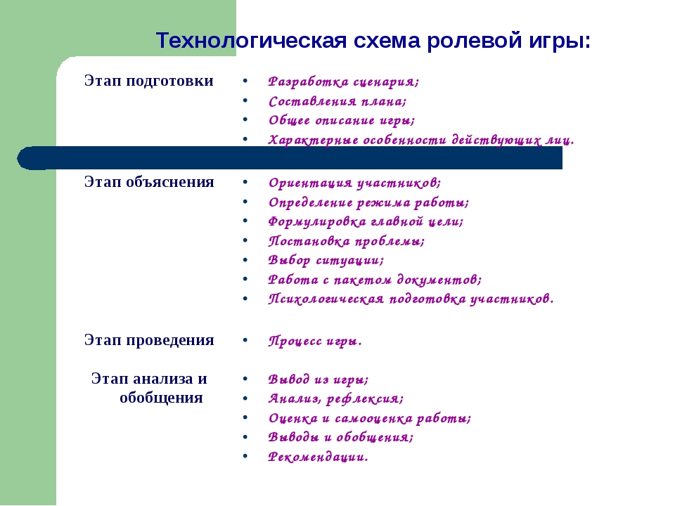 Технологическая схема ролевой игры: Этап подготовкиРазработка сценария; Сост...