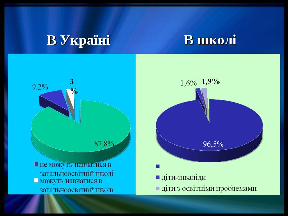 В Україні В школі
