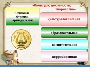 «Культура, духовность, творчество» культурологическая Знать культуру быта; Зн