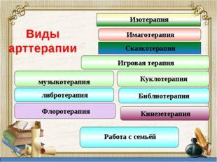 Виды арттерапии Сказкотерапия Имаготерапия Куклотерапия Игровая терапия музык