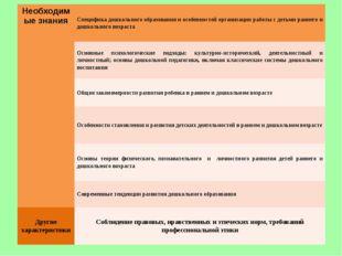 Необходимые знания Специфика дошкольного образования и особенностей организац
