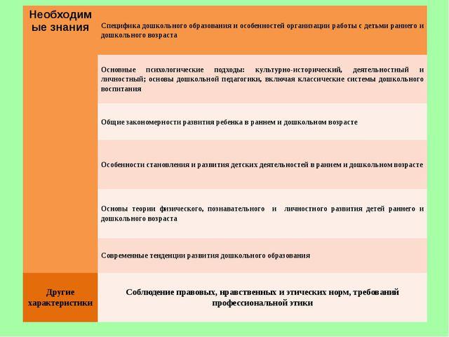 Необходимые знания Специфика дошкольного образования и особенностей организац...
