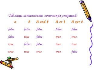 Таблицы истинности логических операций a b A and b A or b A xor b false false