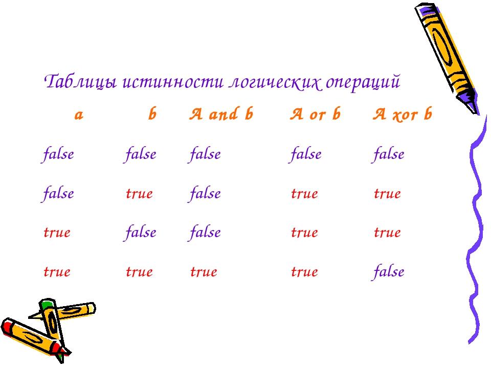 Таблицы истинности логических операций a b A and b A or b A xor b false false...