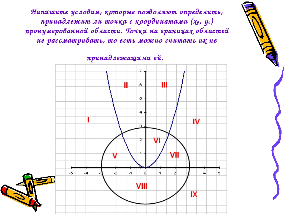 Напишите условия, которые позволяют определить, принадлежит ли точка с коорди...