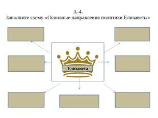 А-4. Заполните схему «Основные направления политики Елизаветы» Елизавета