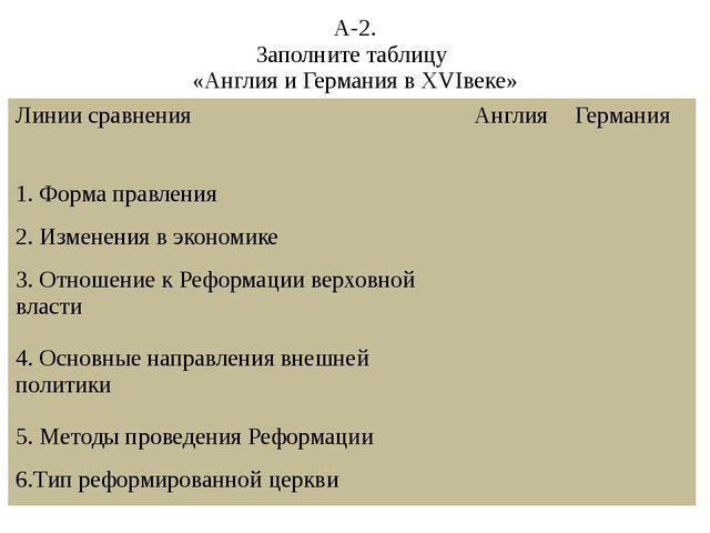 А-2. Заполните таблицу «Англия и Германия в XVIвеке» Линии сравнения Англия Г...