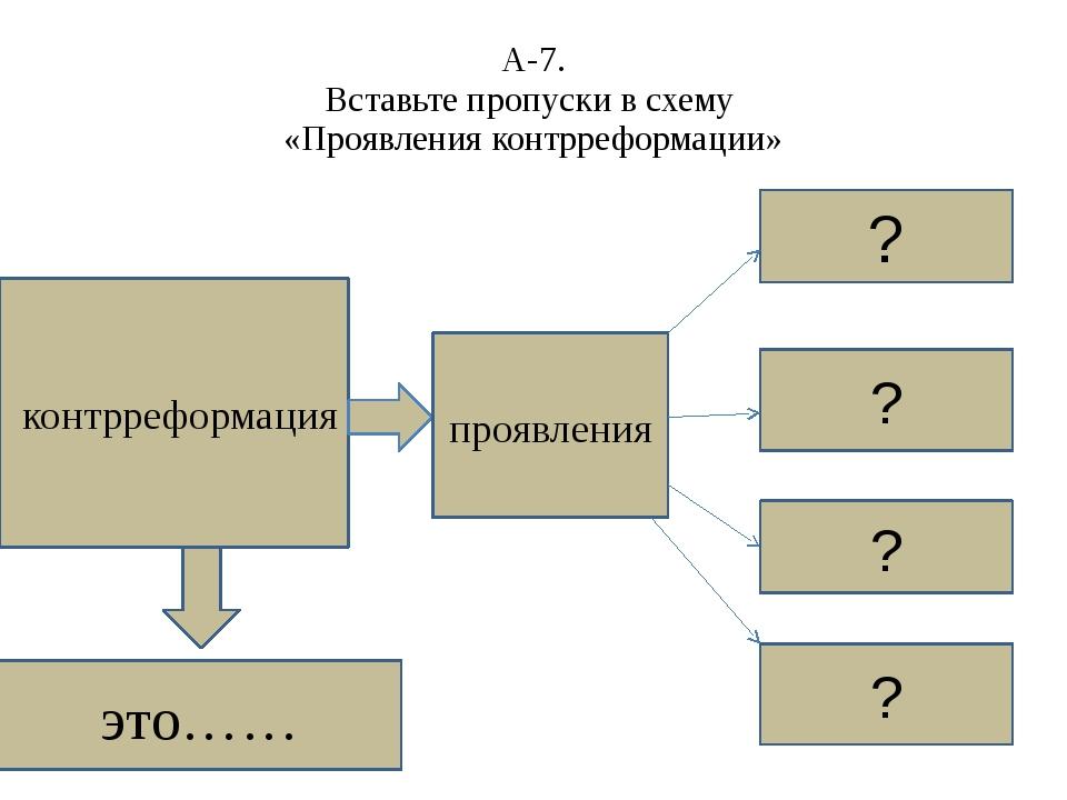 А-7. Вставьте пропуски в схему «Проявления контрреформации» контрреформация ?...