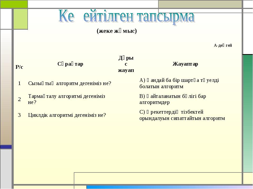А-деңгей (жеке жұмыс) Р/сСұрақтарДұрыс жауапЖауаптар 1Сызықтық алгоритм д...