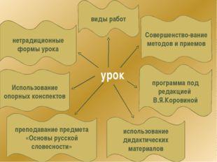урок Использование опорных конспектов программа под редакцией В.Я.Коровиной и