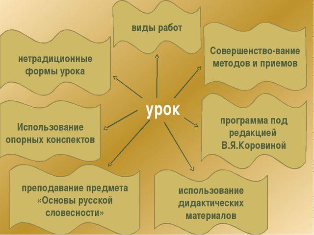 урок Использование опорных конспектов программа под редакцией В.Я.Коровиной и...