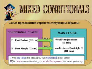 Схема предложения строится следующим образом: CONDITIONAL CLAUSE MAIN CLA