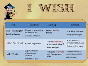 Тип Пояснение Пример Перевод wish + Past Simple / Past Continuous wish +