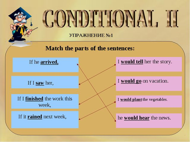 УПРАЖНЕНИЕ №1 Match the parts of the sentences: If I finished the work this w...