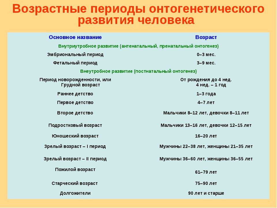 Возрастные периоды онтогенетического развития человека Основное названиеВозр...