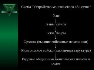 """Схема """"Устройство монгольского общества"""" Хан Ханы улусов Беки, эмиры Орхоны ("""