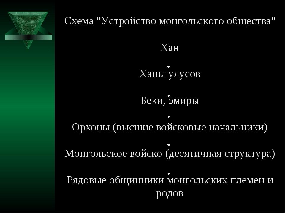 """Схема """"Устройство монгольского общества"""" Хан Ханы улусов Беки, эмиры Орхоны (..."""