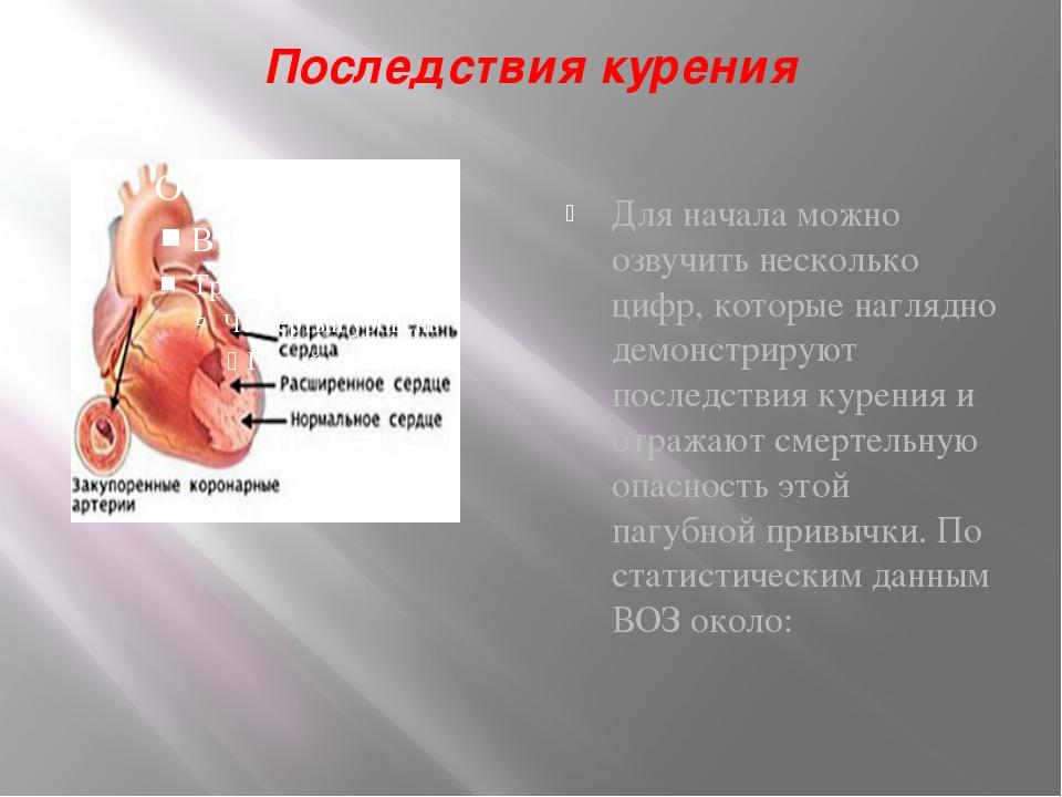 Последствия курения Для начала можно озвучить несколько цифр, которые наглядн...