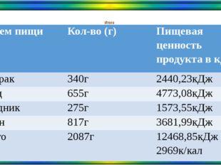 Итого Прием пищи Кол-во (г) Пищевая ценность продукта в кДж Завтрак 340г 2440