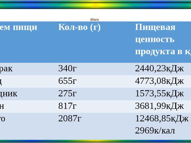 Итого Прием пищи Кол-во (г) Пищевая ценность продукта в кДж Завтрак 340г 2440...