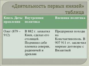 Князь Даты правленияВнутренняя политикаВнешняя политика Олег (879 – 912)В