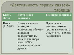 Князь ДатыВнутренняя политикаВнешняя политика Игорь (912-945)Положил начал