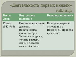 Князь ДатыВнутренняя политикаВнешняя политика Ольга (945-964)Подавила восс