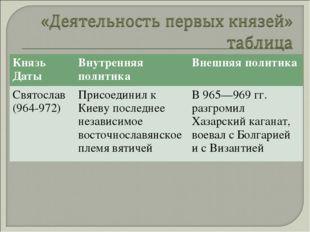 Князь ДатыВнутренняя политикаВнешняя политика Святослав (964-972)Присоедин