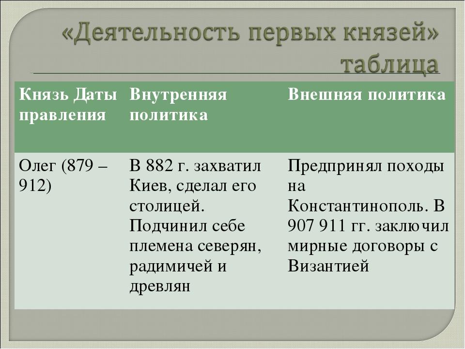 Князь Даты правленияВнутренняя политикаВнешняя политика Олег (879 – 912)В...