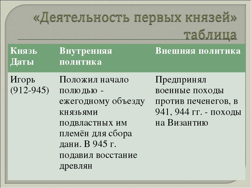 Князь ДатыВнутренняя политикаВнешняя политика Игорь (912-945)Положил начал...