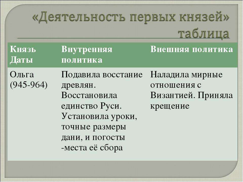 Князь ДатыВнутренняя политикаВнешняя политика Ольга (945-964)Подавила восс...