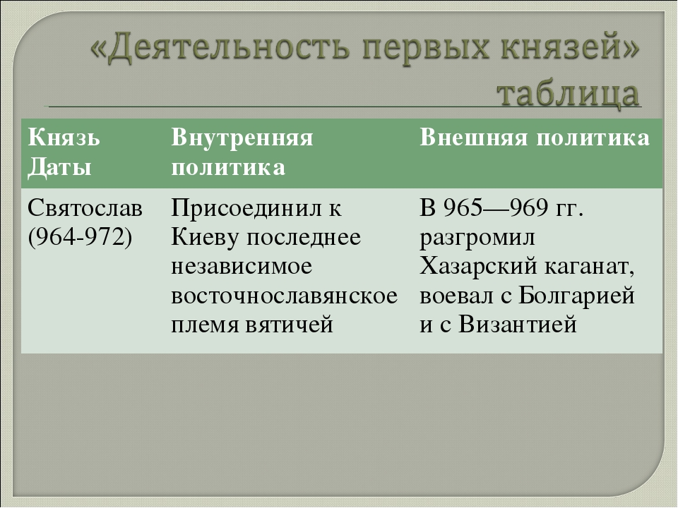 Князь ДатыВнутренняя политикаВнешняя политика Святослав (964-972)Присоедин...