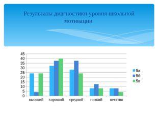 Результаты диагностики уровня школьной мотивации
