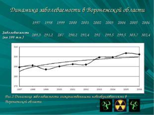 Динамика заболеваемости в Воронежской области Рис.1 Динамика заболеваемости з