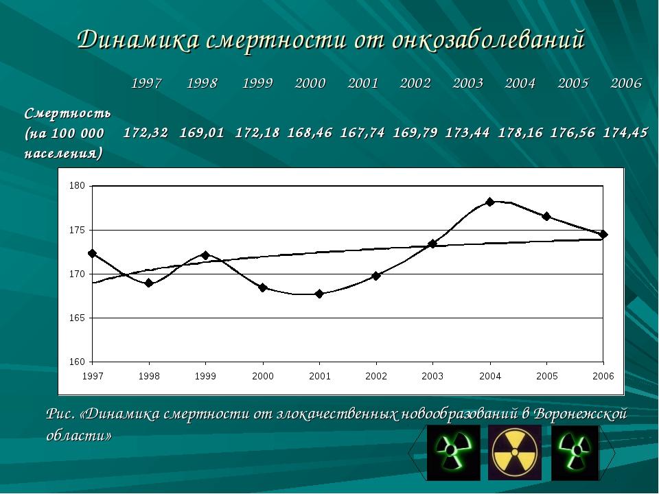 Динамика смертности от онкозаболеваний Рис. «Динамика смертности от злокачест...