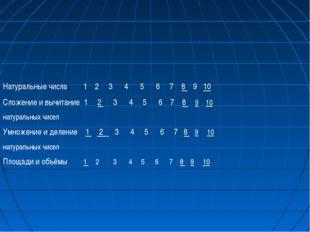 Натуральные числа 1 2 3 4 5 6 7 8 9 10 Сложение и вычитание 1 2 3 4 5 6 7 8