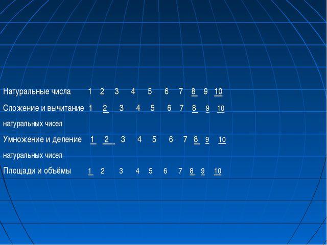 Натуральные числа 1 2 3 4 5 6 7 8 9 10 Сложение и вычитание 1 2 3 4 5 6 7 8...