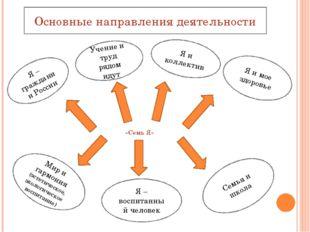«Семь Я» Я – гражданин России Учение и труд рядом идут Я и коллектив Я и мое