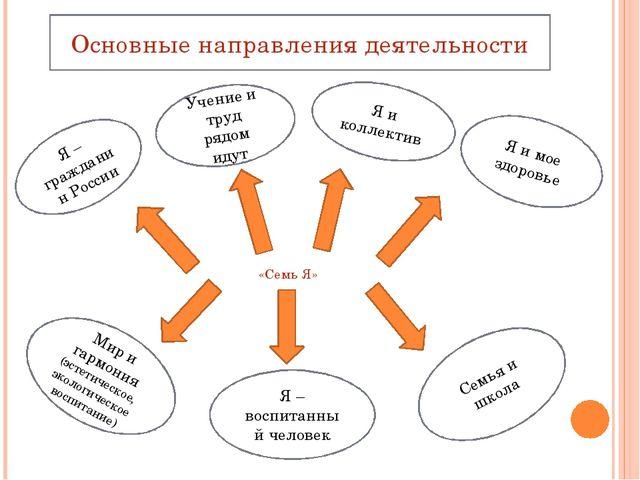 «Семь Я» Я – гражданин России Учение и труд рядом идут Я и коллектив Я и мое...