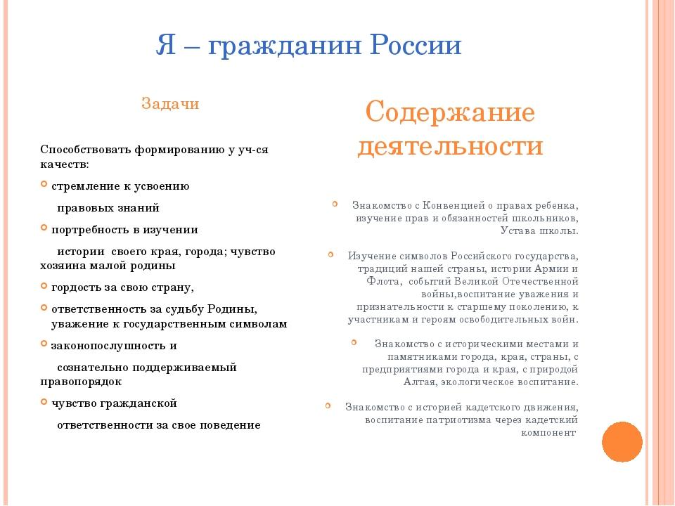 Я – гражданин России Задачи Способствовать формированию у уч-ся качеств: стре...