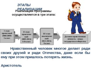 ЭТАПЫ РЕАЛИЗАЦИИ I этап: проектный 2008/2009г 5 класс II этап: практический