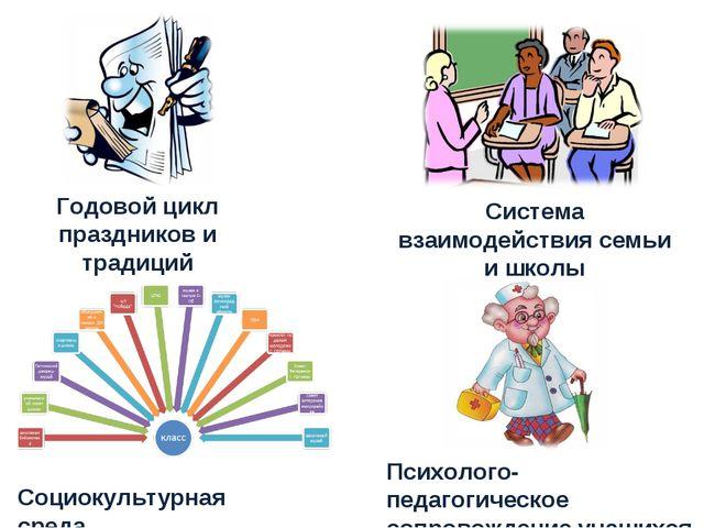 Годовой цикл праздников и традиций Система взаимодействия семьи и школы Социо...