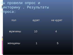 Мы провели опрос и викторину . Результаты опроса: пол курят не курят мужчин