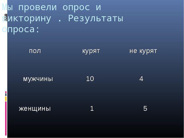 Мы провели опрос и викторину . Результаты опроса: пол курят не курят мужчин...