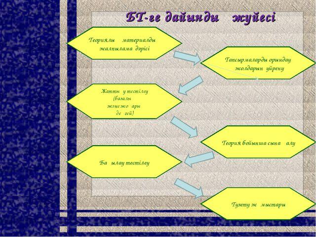 ҰБТ-ге дайындық жүйесі Теориялық материалдың жалпылама дәрісі Түзету жұмыстар...